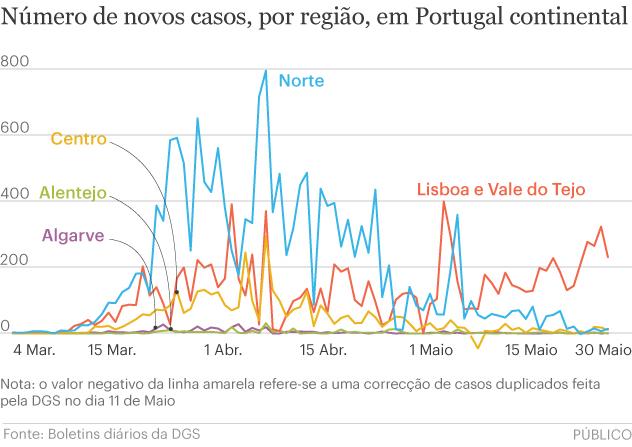 É esta a realidade que preocupa o Governo e justifica medidas específicas para a Área Metropolitana de Lisboa