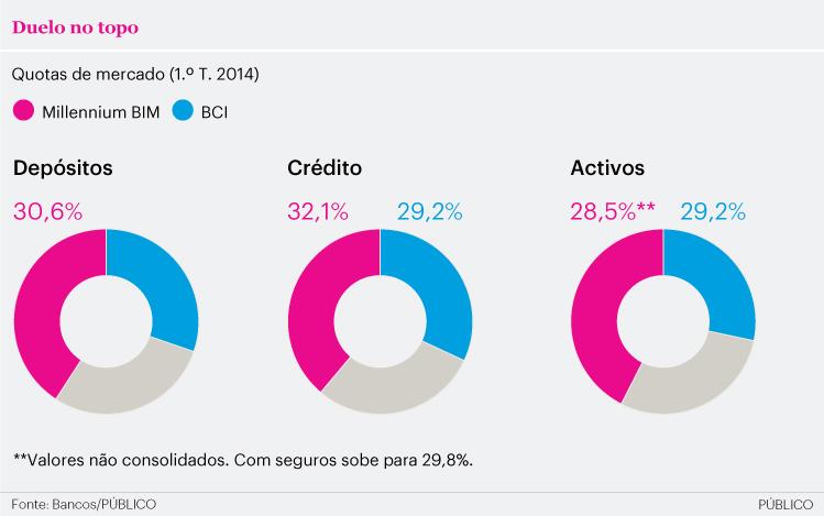 Portugueses lideram banca moçambicana num mercado em ascensão